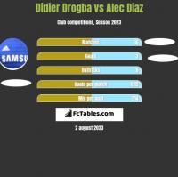 Didier Drogba vs Alec Diaz h2h player stats
