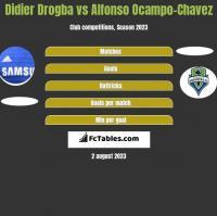 Didier Drogba vs Alfonso Ocampo-Chavez h2h player stats