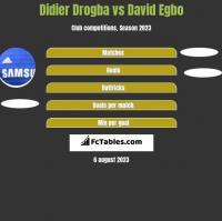 Didier Drogba vs David Egbo h2h player stats