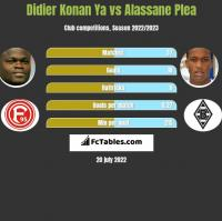 Didier Konan Ya vs Alassane Plea h2h player stats
