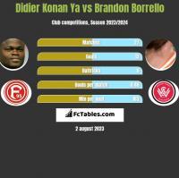Didier Konan Ya vs Brandon Borrello h2h player stats