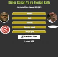 Didier Konan Ya vs Florian Kath h2h player stats