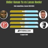 Didier Konan Ya vs Lucas Hoeler h2h player stats