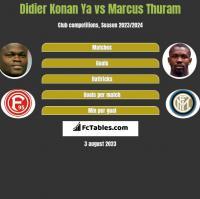 Didier Konan Ya vs Marcus Thuram h2h player stats