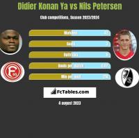 Didier Konan Ya vs Nils Petersen h2h player stats