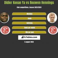 Didier Konan Ya vs Rouwen Hennings h2h player stats