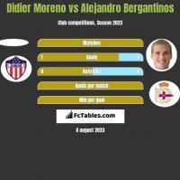 Didier Moreno vs Alejandro Bergantinos h2h player stats