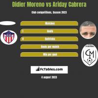 Didier Moreno vs Ariday Cabrera h2h player stats