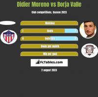 Didier Moreno vs Borja Valle h2h player stats