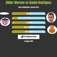 Didier Moreno vs Daniel Rodriguez h2h player stats
