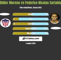 Didier Moreno vs Federico Nicolas Cartabia h2h player stats