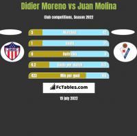 Didier Moreno vs Juan Molina h2h player stats