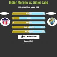 Didier Moreno vs Junior Lago h2h player stats