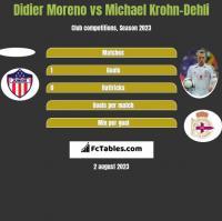 Didier Moreno vs Michael Krohn-Dehli h2h player stats