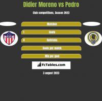 Didier Moreno vs Pedro h2h player stats