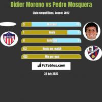 Didier Moreno vs Pedro Mosquera h2h player stats