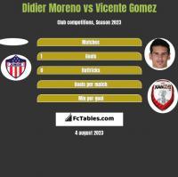 Didier Moreno vs Vicente Gomez h2h player stats
