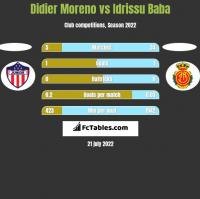 Didier Moreno vs Idrissu Baba h2h player stats