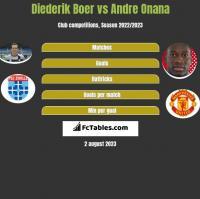 Diederik Boer vs Andre Onana h2h player stats