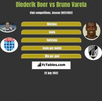 Diederik Boer vs Bruno Varela h2h player stats