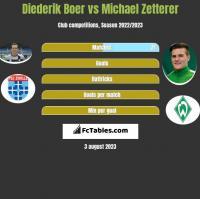 Diederik Boer vs Michael Zetterer h2h player stats