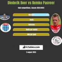 Diederik Boer vs Remko Pasveer h2h player stats