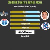 Diederik Boer vs Xavier Mous h2h player stats