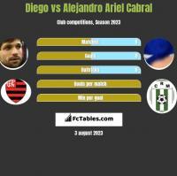 Diego vs Alejandro Ariel Cabral h2h player stats