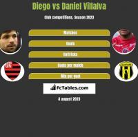 Diego vs Daniel Villalva h2h player stats