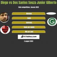 Diego vs Dos Santos Souza Junior Gilberto h2h player stats