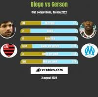 Diego vs Gerson h2h player stats