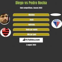 Diego vs Pedro Rocha h2h player stats