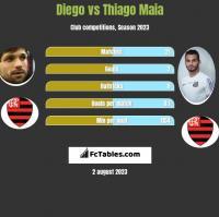 Diego vs Thiago Maia h2h player stats
