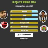 Diego vs Willian Arao h2h player stats