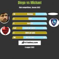 Diego vs Michael h2h player stats