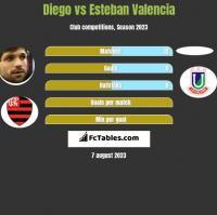 Diego vs Esteban Valencia h2h player stats