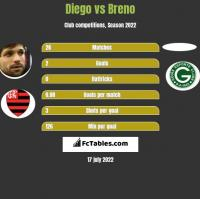 Diego vs Breno h2h player stats