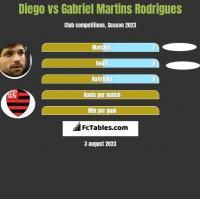 Diego vs Gabriel Martins Rodrigues h2h player stats