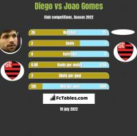 Diego vs Joao Gomes h2h player stats