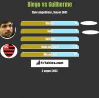 Diego vs Guilherme h2h player stats
