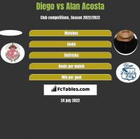 Diego vs Alan Acosta h2h player stats