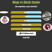 Diego vs Alexis Conelo h2h player stats