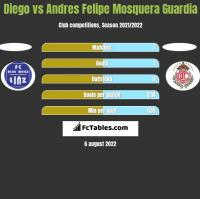 Diego vs Andres Felipe Mosquera Guardia h2h player stats