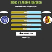 Diego vs Andres Ibarguen h2h player stats
