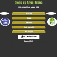 Diego vs Angel Mena h2h player stats