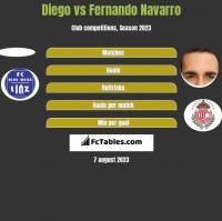 Diego vs Fernando Navarro h2h player stats