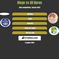 Diego vs Gil Buron h2h player stats