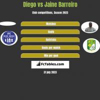 Diego vs Jaine Barreiro h2h player stats