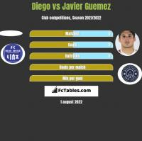 Diego vs Javier Guemez h2h player stats