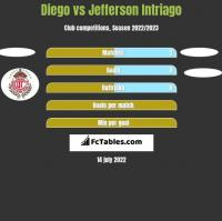 Diego vs Jefferson Intriago h2h player stats
